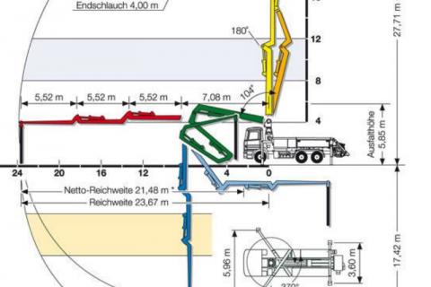 pompa do betonu - rozkład
